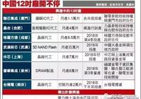 17-18年中國大陸新建10個晶圓廠