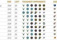 最新NBA各隊剩餘賽程難度:雷霆仍第一 湖人第九 猛龍三十