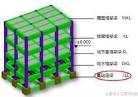 這篇文章讓你明白連樑、框架樑、次樑及基礎拉樑的區別!