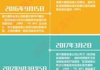 中國區塊鏈標委會即將成立!帶你回顧全球區塊鏈標準化之路