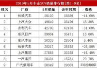 5月車企SUV銷量排行榜,長城、上汽大眾、吉利分列前三