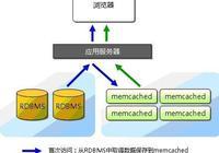 分佈式緩存服務器Memcached介紹