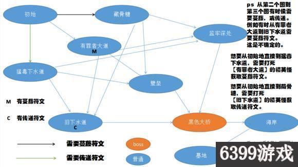 6399:死亡細胞全地圖鏈接關係及進入方法圖文詳解