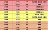 全國各市居民可支配收入:蘇州超杭州,江蘇3座城市進入前十
