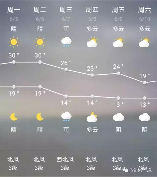 首府週末好天氣,高考天氣也不錯