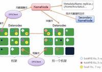 好程序員大數據教程分享:HDFS基本概念