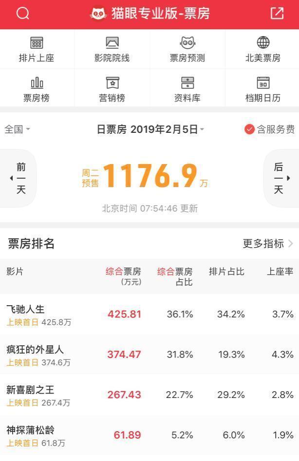 """春節檔預售票房突破1000萬!""""50億帝""""可能會易主"""