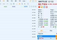 拉卡拉(300773.SZ)上市受熱捧 支付概念股迎估值修復契機