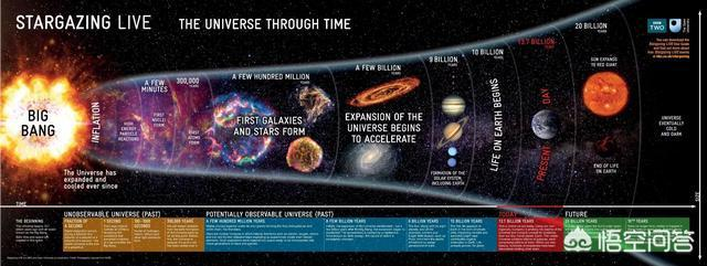 如果宇宙大爆炸以超光速膨脹,那這麼多年我們看北斗七星為什麼依然在那裡?