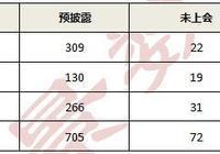 「IPO」IPO預披露企業共705家
