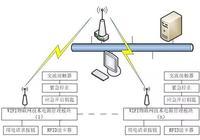 RFID電子實訓室設備電源管理系統的設計和實現