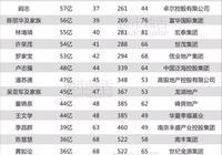 福布斯2017放榜!34位中國地產富豪排位詳解
