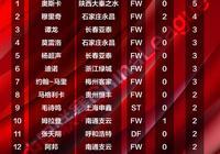 中甲聯賽-58同城2019中國足球協會甲級聯賽射手榜更新(四輪後)