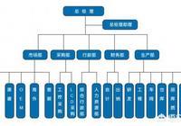 如何使用word快速製作組織架構圖?
