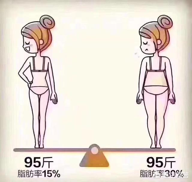 我去健身房裡鍛鍊,可是體重一點都沒有減,反而肉倒是結實了很多,這樣練是不是錯誤的呢?