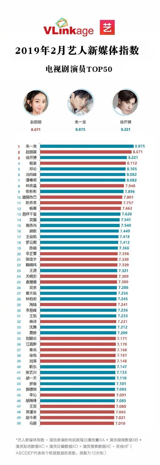 19年2月藝人新媒體指數電視劇演員TOP50,有你喜歡的嗎?