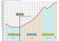 俄羅斯為什麼不首先大力發展經濟?