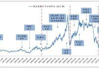 2019年油價影響因素分析及油價展望