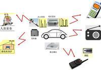 汽車電子EMC簡介