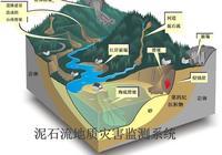 泥石流地質災害監測方案