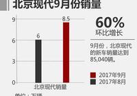 北京現代9月銷量增長60%,為何韓系車仍受消費者青睞?