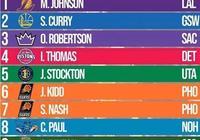 近日,美國媒體評選出NBA歷史十大控衛,庫裡高居第二,威少未上榜,你覺得合理嗎?
