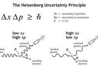 量子力學正統解釋:哥本哈根解釋