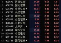券商板塊活躍走強 西部證券漲8.61%