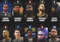 美媒近日評選出19賽季10大球星,詹姆斯墊底,哈登第3,倫納德第1,合理嗎?