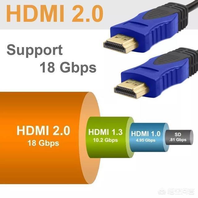 顯示接口HDMI會不會比VGA的顯示效果要好?