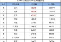 2019年2月份國產汽車品牌銷量排行,吉利、哈弗、長安包攬前三!