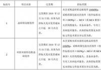廣州發展新能源股份有限公司啟動120MW光伏組件招標