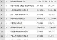 2019《財富》中國500強出爐!河北2家企業入圍百強