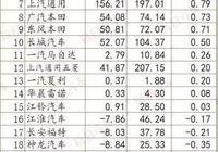 北京奔馳單車利潤全行業最高,10家車企虧損賣車