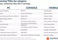 全球手遊收入首超主機和PC,三款國產遊戲上榜你貢獻了多少?