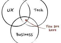 如何判別:好的產品經理和差的產品經理