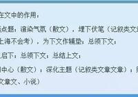 中考套路|中考語文閱讀理解高分解答技巧!