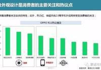 """國產中高端手機集體爆發!OPPO R11成現象級""""水桶機""""!"""