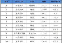 5月SUV銷量排名出爐,本田CR-V銷量繼續大漲,途嶽表現搶眼