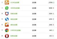 中國手機瀏覽器排名:QQ瀏覽器第一,百度瀏覽器第四!
