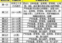 孕婦產檢時間表