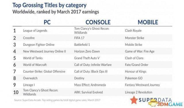 《質量效應:仙女座》PC銷量不及《質量效應3》