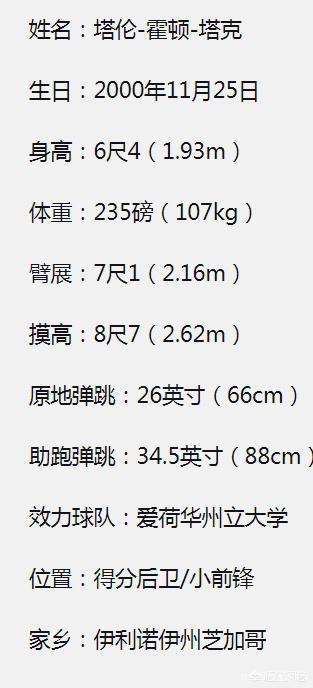湖人46號秀塔克熱度極高,風頭蓋過樂透秀。湖人為他付出220萬和次輪籤。如何評價?