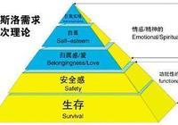 馬斯洛需求層次理論:符合消費心理學的廣告策劃