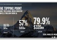 5G與營銷的未來:我們終將成為RPG遊戲裡的玩家