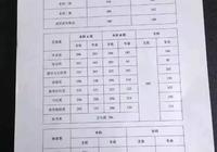 就在剛剛!2017年河南省高考分數線火熱出爐!往年錄取大數據幫你填志願!