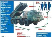 土耳其進口中國火箭炮改造出口阿塞拜疆,中國武器開展租借新模式