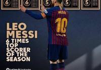 """梅西有望再創歐洲1紀錄!最大對手已""""示弱"""",1.8億先生瘋狂膜拜"""