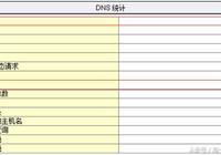 DNS劫持與故障定位