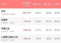 《妖貓傳》10億的電影碎了一地,網友:好尷尬,馮小剛要樂了!